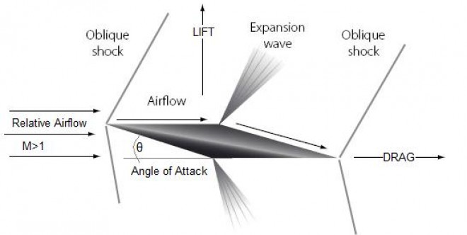 Lift in Supersonic Flight