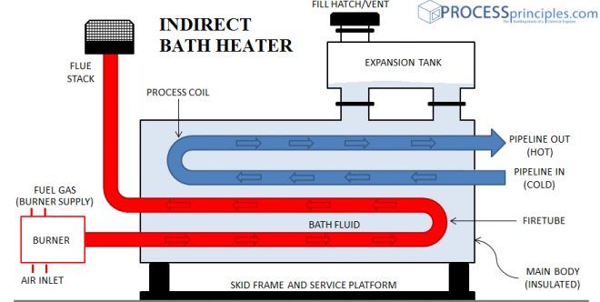Indirect Bath Heaters