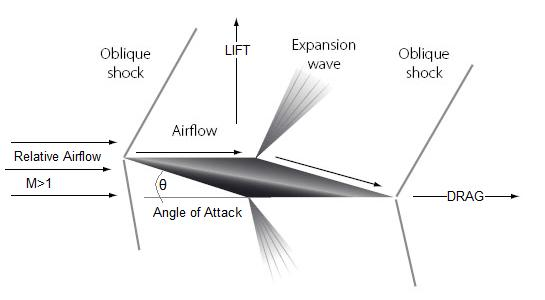 Angle of attack, Expansion Waves & Oblique shock of supersonic delta wing
