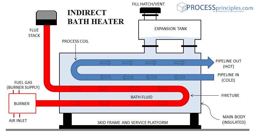 Indirect Bath Heaters (indirect firetube heater)