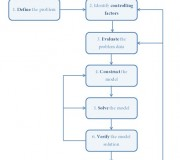 A Systematic Modelling Approach